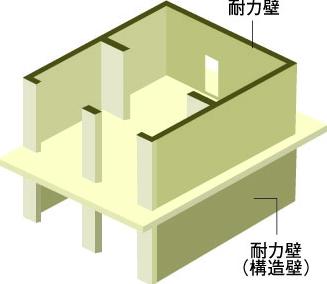 壁式構造_画像