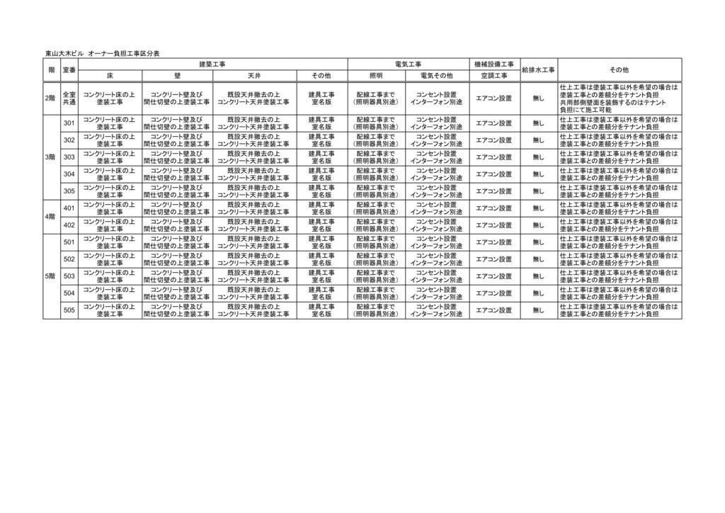 東山大木ビル 工事区分表 - 工事区分-1