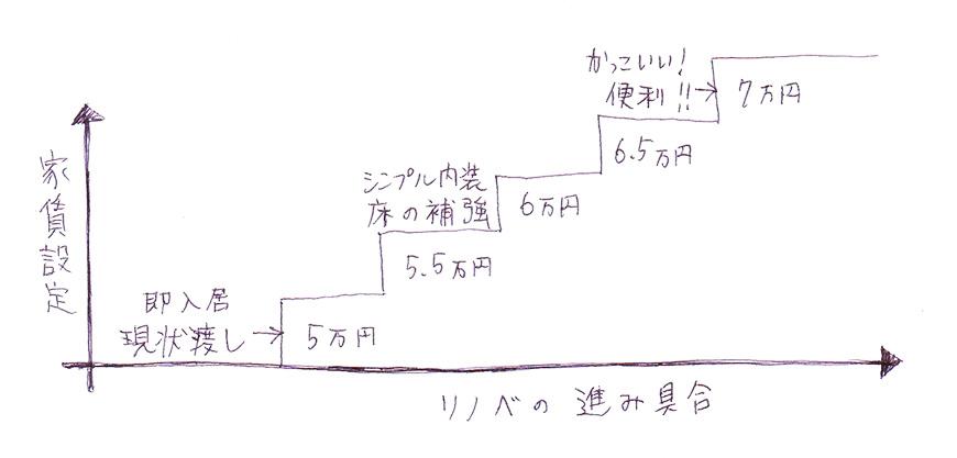 家賃構想イメージ